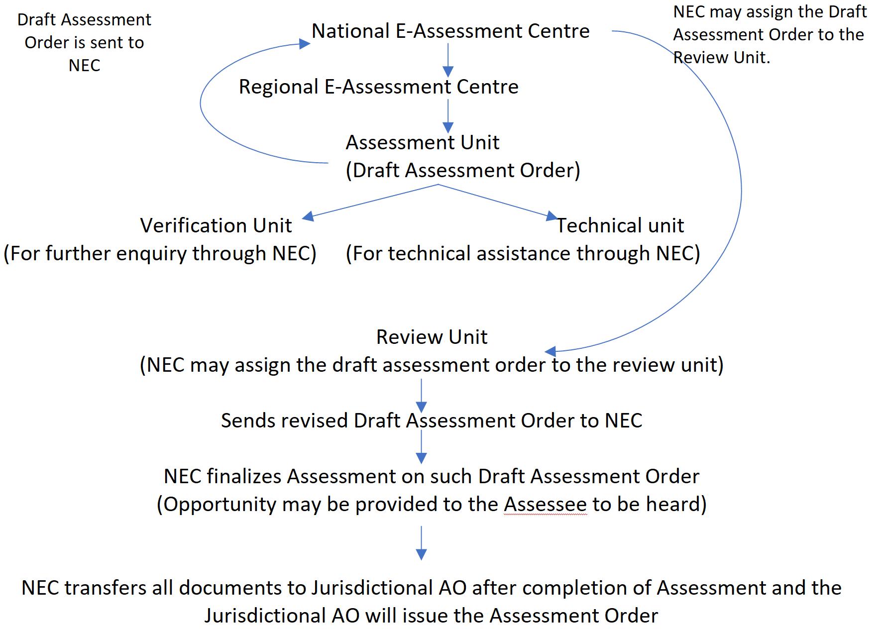 E-Assessment
