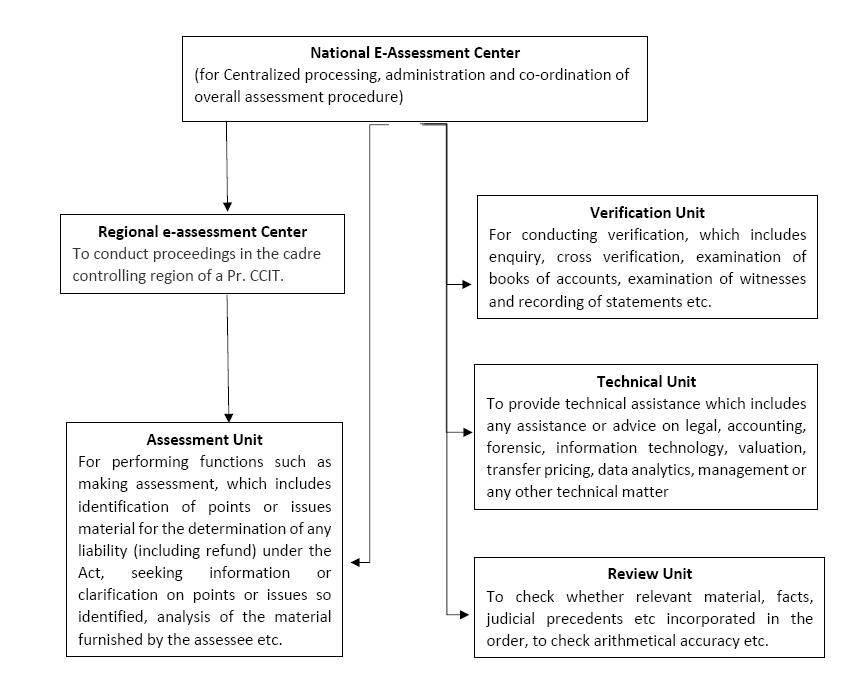 E-assessment Scheme, 2019