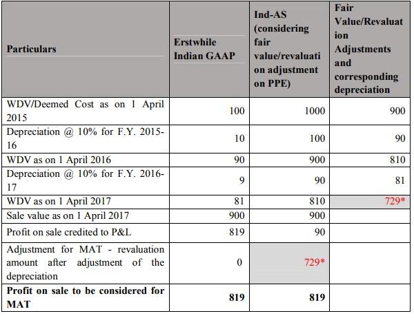 IndAS CBDT Circular 115JB Book Profits